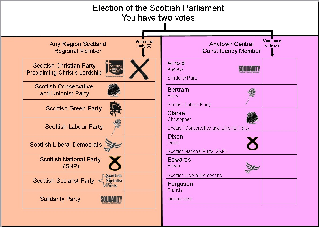 2009 european election scottish christian party votes pronofoot35fo Image collections
